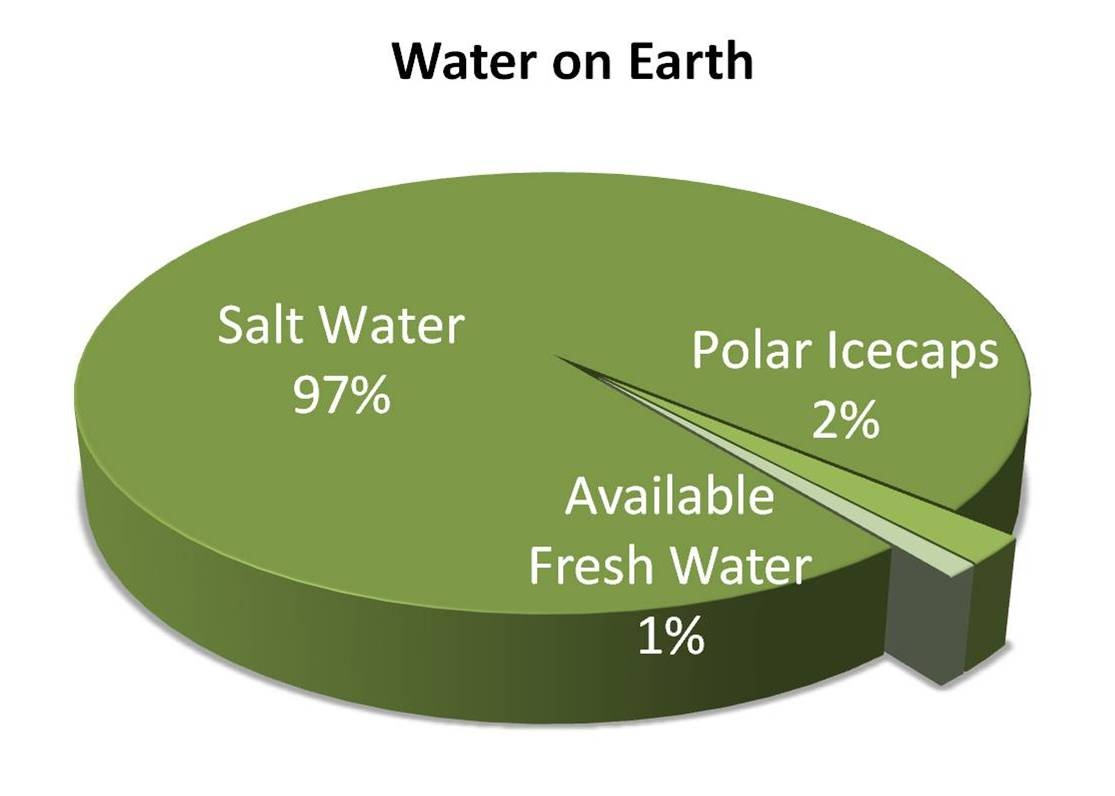 water conservation the clear choice