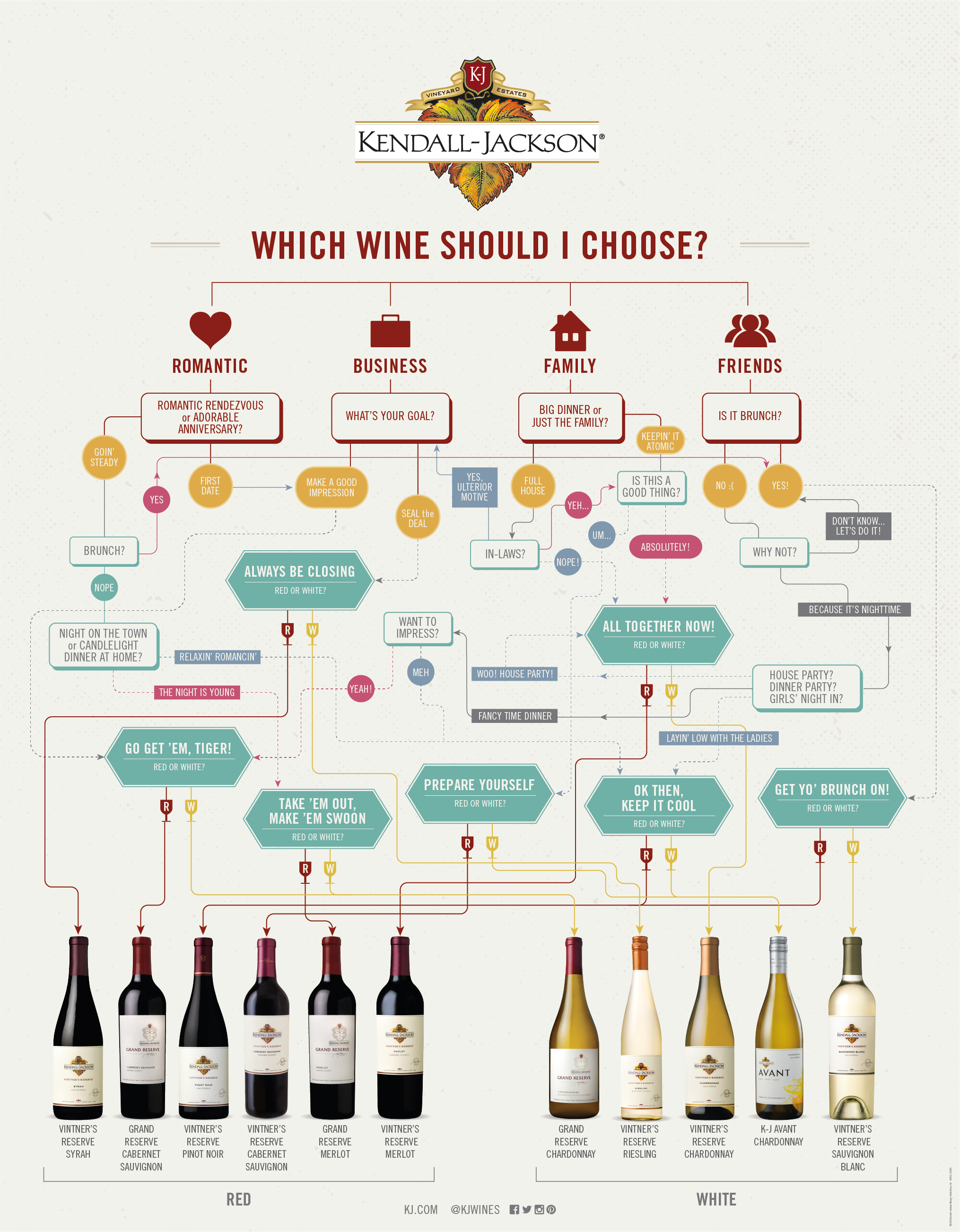 We've made choosing a bottle of wine as easy as answering a few questions with this helpful infographic. #wine #infographic