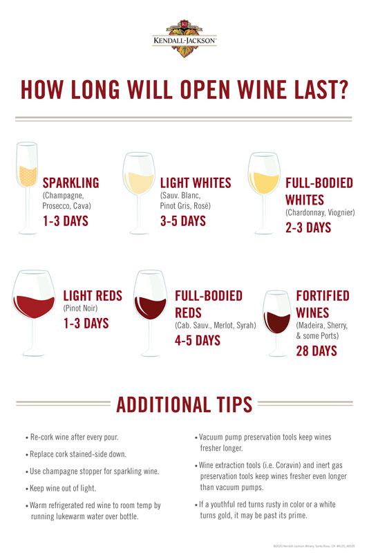 kendall_jackson_how-long-does-open-wine-last-infographic