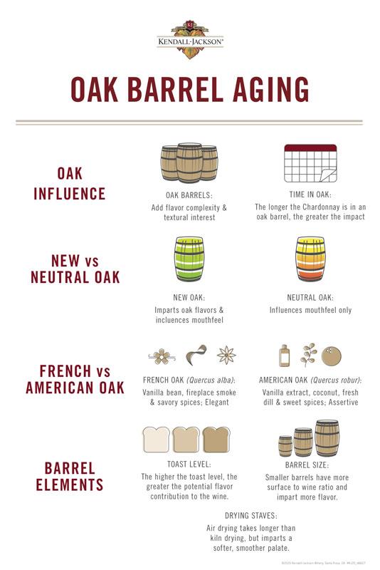 kendall_jackson_oak_barrel_aging_infographic